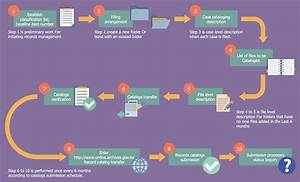 Business Process Flow Diagram