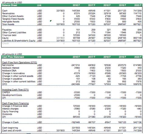 spreadsheet  forecast  balance sheet