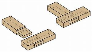 Pin Mortise And Tenon Joint Accuracy on Pinterest
