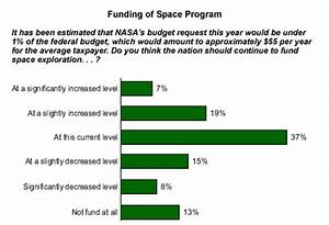 Medical Benefits of Space Exploration (page 2) - Pics ...