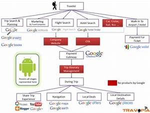 The New Google Travel Ecosystem    From The User Point Of
