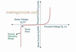 How Zener Diodes Works