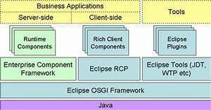 Proposal For Enterprise Component Framework
