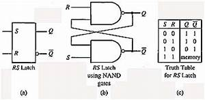 latches advanced solid state logic flip flops shift With the gated sr latch multivibrators electronics textbook