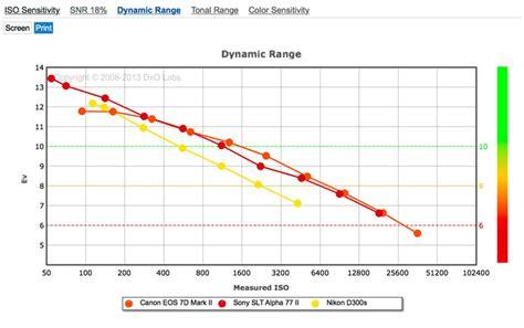 canon 700d iso range canon eos 7d mk ii vs nikon d300s vs sony alpha 77 ii competitive performance dxomark