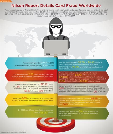 However, it's better to be proactive about avoiding credit card theft so you're not stuck with the. Card Fraud Worldwide: Infographic   Credit Union Times