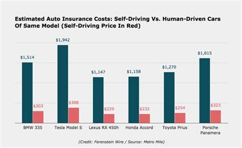 Self-driving Cars Create Urban Sprawl All Over? Top Us