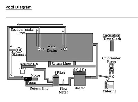 Pool Plumbing Diagram by California Pool Plumbing Schematic With Spa