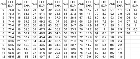 single life annuity table 42 4 2708 determining present value for the endowment