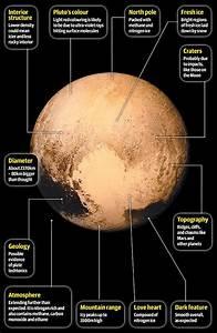 Pluto Fly