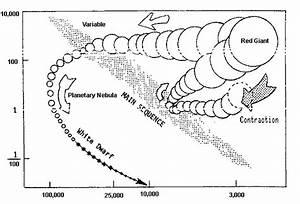 The Hertzsprung