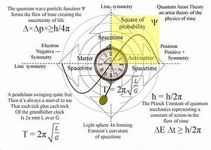 Quantum Art And Poetry  The Mathematics Of Quantum Atom Theory An Artist Theory On  U2018time U2019 As A