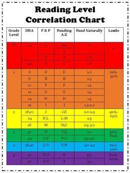 reading level correlation chart reading levels reading