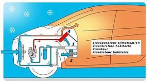 Circuit De Refroidissement Moteur : dossier gestion de la temp rature moteur ~ Gottalentnigeria.com Avis de Voitures