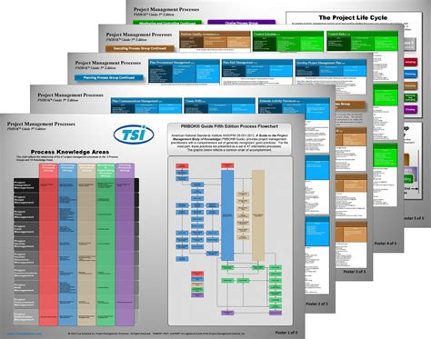 pmi project management posters pmbok guide  edition