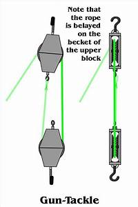 How To Set Up A Double Pulley System In 2019