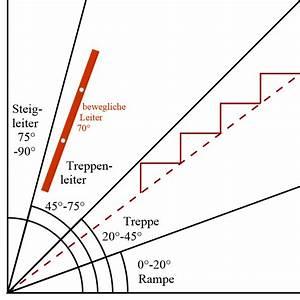 Rampe Berechnen : rampe treppe steigungsverh ltnis hausidee ~ Themetempest.com Abrechnung