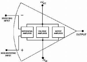 figure 3 11block diagram of an operational amplifier With operational amplifiers the differentiator amplifier