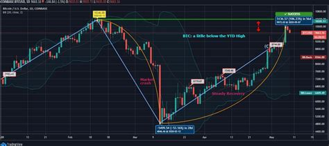Supply gradually tapers after each halving in order to meet the however, some suggested that halving is already priced in to bitcoin. Bitcoin Corrects to 9600; Trend Reversal or Just a Small Plunge?