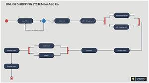 Activity Diagram For Online Shopping System