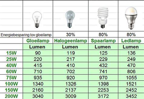 Conversietabel watt/lumen   Tools   Verlichting   Thema's