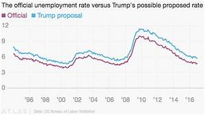 Donald Trump wants to change the official unemployment ...