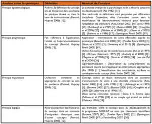analyse du concept 171 soins du d 233 veloppement 187 selon la