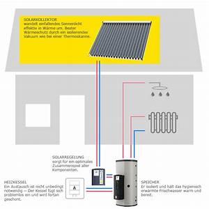 Warmwasserspeicher An Heizung Anschließen : solarheizung warmwasser und heizung in perfektion ~ Buech-reservation.com Haus und Dekorationen