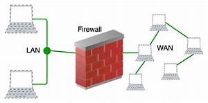 Introduction To Firewall