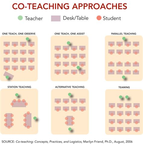 Coteaching Models  Collaborative Teaching