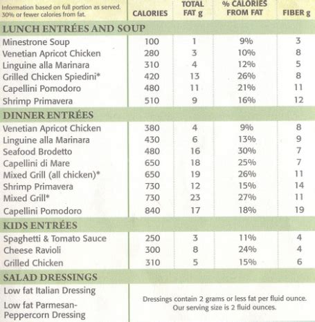 olive garden menu calories food chains to display calories on menu by 2014 broken