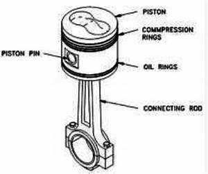 Labeled Image Of A Piston