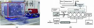 A  Engine Test Bed For Experiment   B  Schematic Diagram