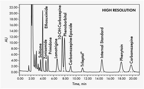 antiepileptic drugs  serumplasma high resolution hplc