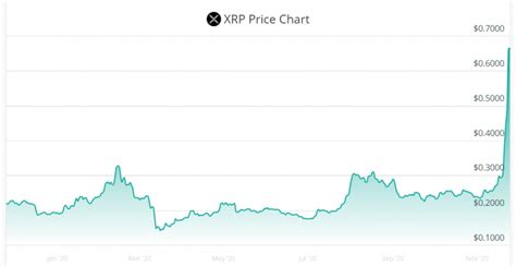 By the year 2025, the price of one wbtc could be as high as $547548.3620 usd. Ripple in Q3 2020, XRP Price Prediction 2021 - CoinCheckup Blog - Cryptocurrency News, Articles ...