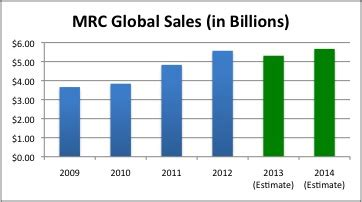 Masseuse Salary by Mrc Global A Global Energy Play Without The Classic