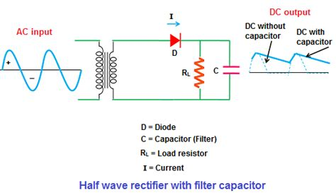 What The Difference Between Half Wave Rectifier Full