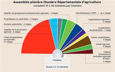 Elections Des Chambres D'agriculture  Chambres D'agriculture