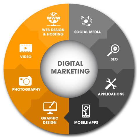 digital marketing websites digital marketing services in belize idealab studios