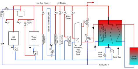 follow  simplest pressurized schematic  open