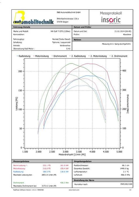 gemessene leistung  kw  ps  nm