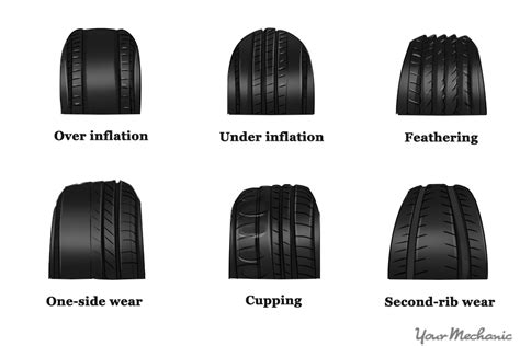 How To Do A Tire Safety Inspection