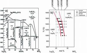 Effects Of The La  W Ratio And Doping On The Structure