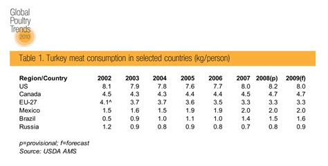 how much turkey per person global poultry trends global turkey meat consumption flat the poultry site