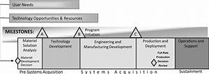 2  U S  Department Of Defense Acquisition Life Cycle  A