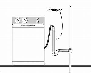 Everyone Should Know This  Standpipe Diagram