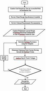 Flow Chart Of Design Procedure Of Earthing Systems