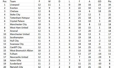 la premier league table premier league table since the transfer window closed puts