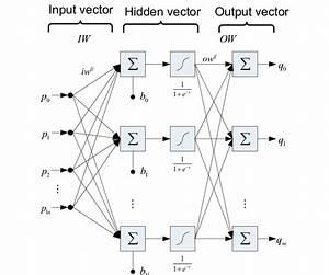 Computation Flow Of Extreme Learning Machine  Elm