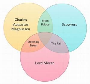 The Final Problem — That Sherlock Series 3 Venn diagram,...